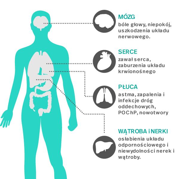 Oczyszczacz powietrza – dlaczego warto używać?